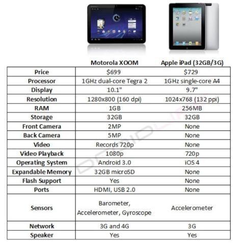 xoom-vs-ipad1