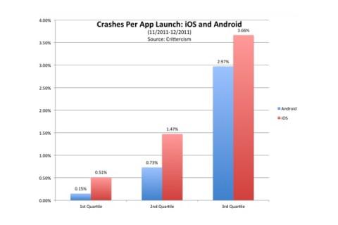 crittercism-crashes-per-app-launch