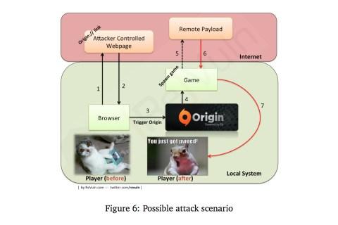 revuln-ea-origin-exploit
