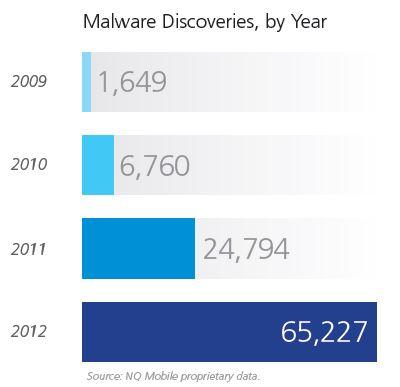 nq-malware-chart-400px