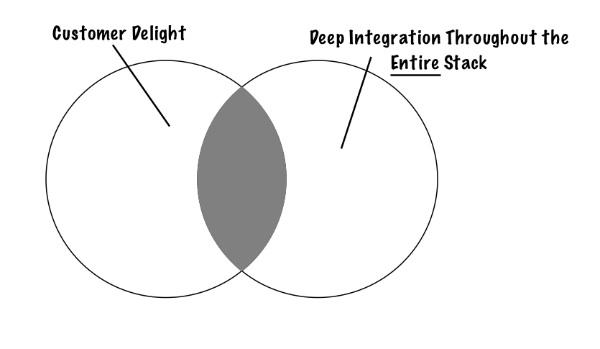 Jeff Bezos Venn diagram