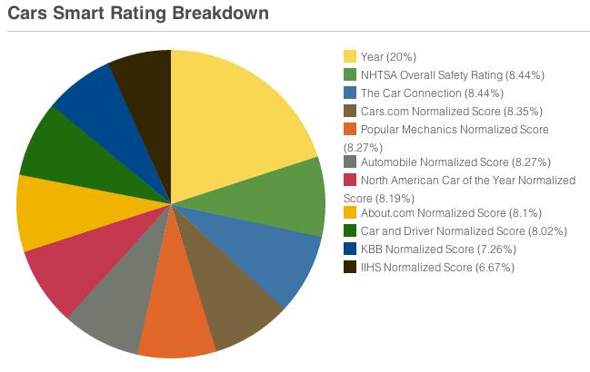 cars-smart-rating-breakdown