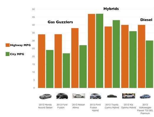 Midsize fuel economy