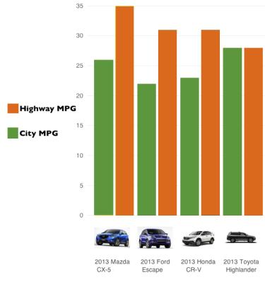SUV_mpg_chart